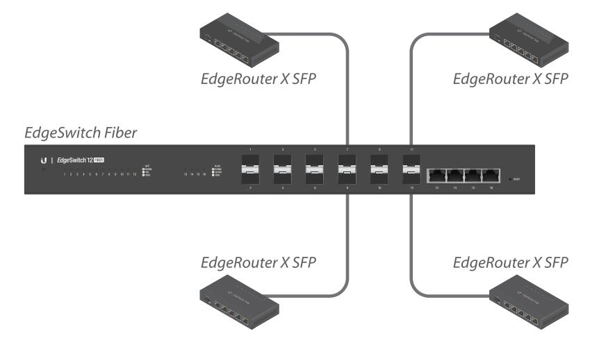 EdgeSwitch-ES‑12F