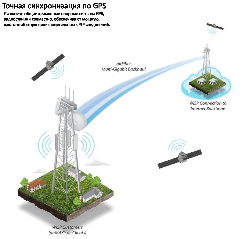 Ubiquiti airFiber Multiplexor