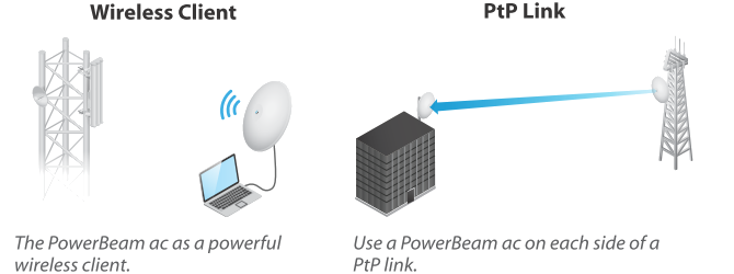Ubiquiti PowerBeam 5AC-400