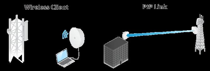 Ubiquiti PowerBeam 5AC-400 ISO ISO