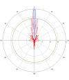 Mikrotik MTAD-5G-30D3 - Антенна