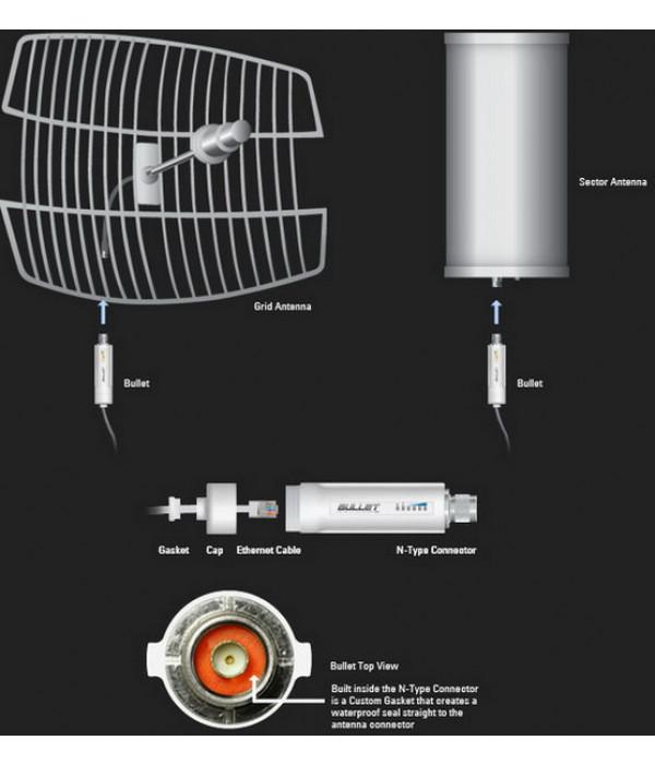 Ubiquiti Bullet2HP - Беспроводной мост, Базовая станция, Клиентское устройство
