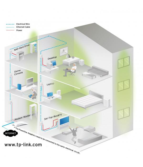 TP-Link TL-PA2010KIT - Сетевой адаптер