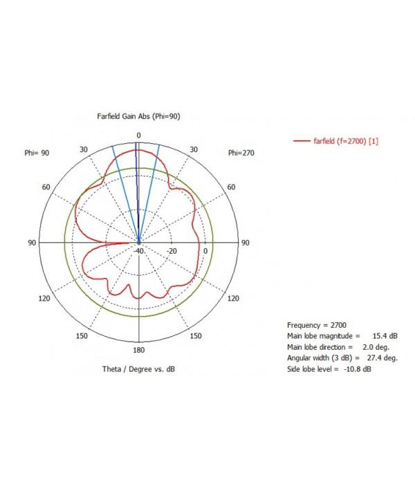 Kroks KAA15-750/2900 Широкополосная 2G/3G/WiFi/4G MIMO антенна 15 дБ - Антенна