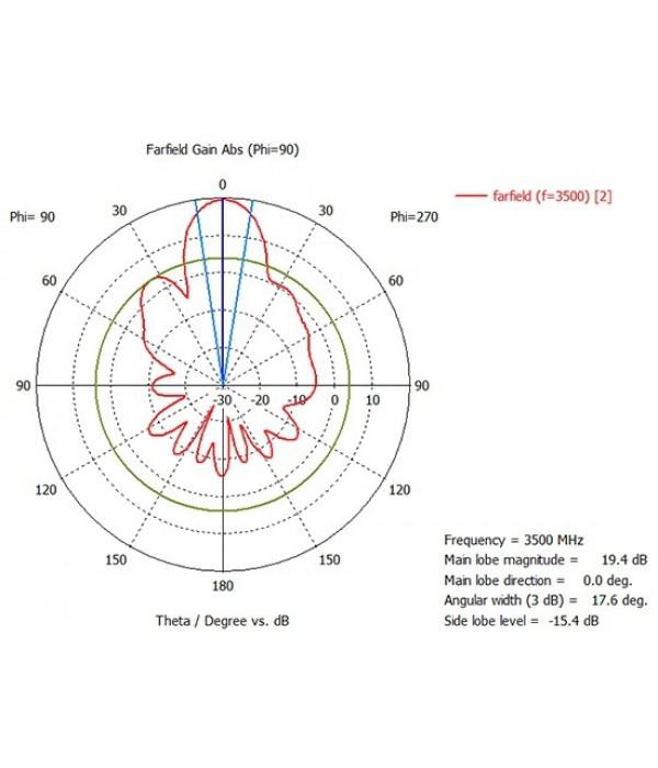 Направленная панельная 20 дБ 5G 3.5 GHz MIMO антенна Крокс KAA20-3500 - Антенна