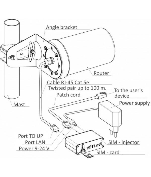Kroks Rt-Pot RSIM DS sH с Роутер с SIM-инжектором USB модемом Huawei E3372, гермоввод RJ-45 - Беспроводной маршрутизатор, Маршрутизатор с 3G/4G