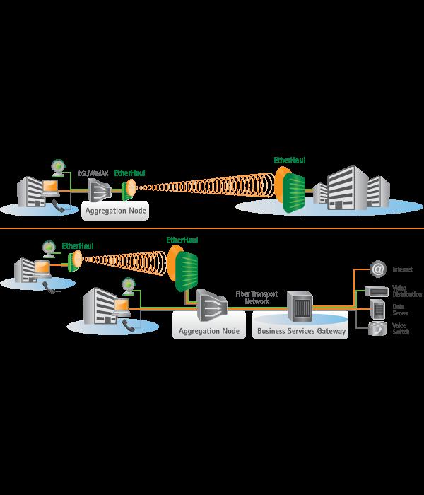 РРЛ Siklu EtherHaul EH2000 / EH1200 - Беспроводной мост