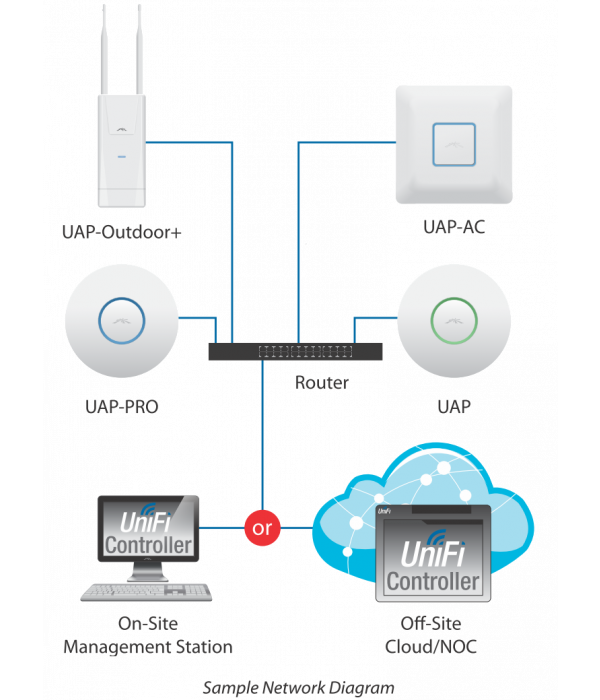 Ubiquiti UniFi AP LR 3 pack