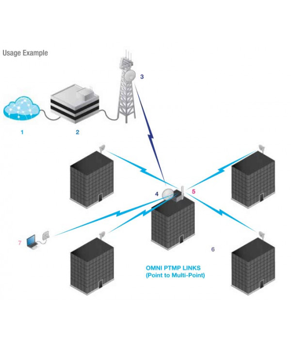 Ubiquiti AIRMAX Omni 5.45 - 5.85 GHz 10dbi - Антенна