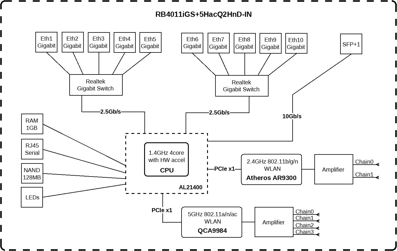 MikroTik RB4011iGS